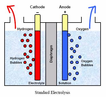 Получение водорода своими руками